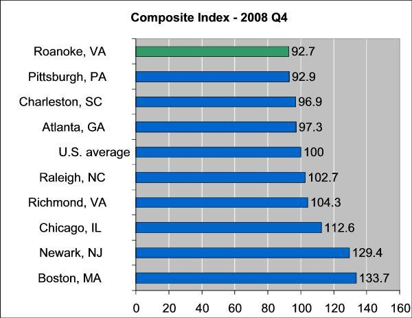 Composite Index 2008